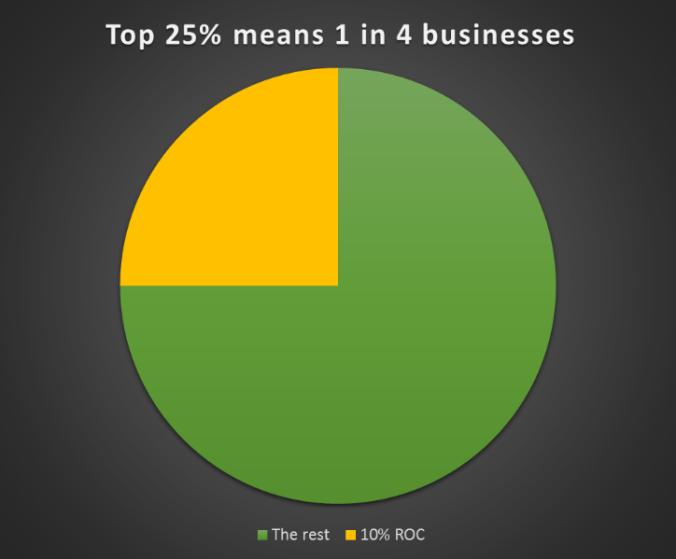 Golden traits of successful farm businesses